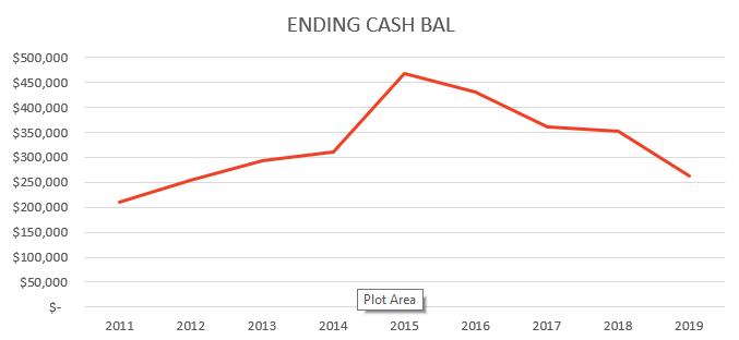 ending cash bal