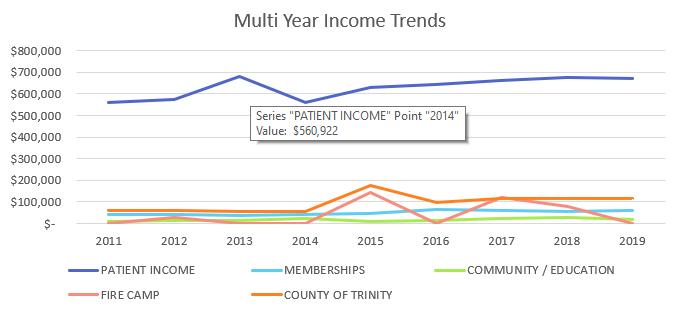 multi year income