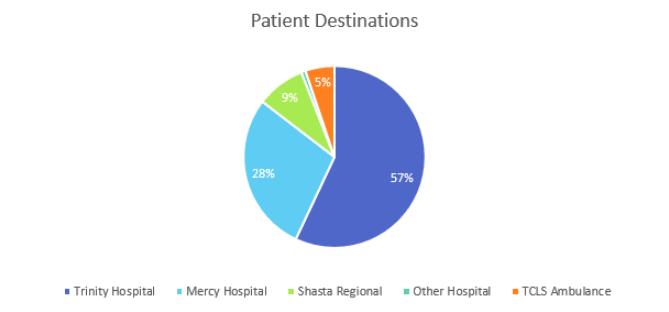 patient destinations