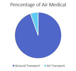 percentage air medical