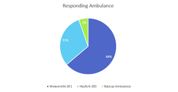 responding ambulace graph